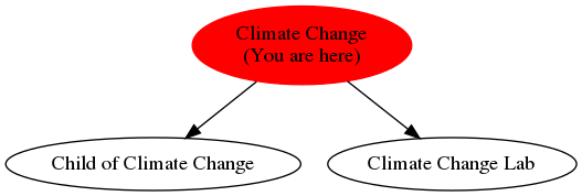 Graph of models related to 'Climate Change'