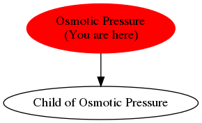 Graph of models related to 'Osmotic Pressure'