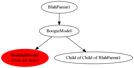 Graph of models related to 'BadBlahModel'