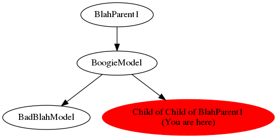 Graph of models related to 'Child of Child of BlahParent1'