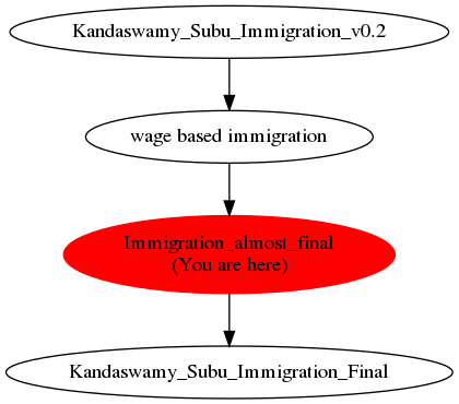 Graph of models related to 'Immigration_almost_final'
