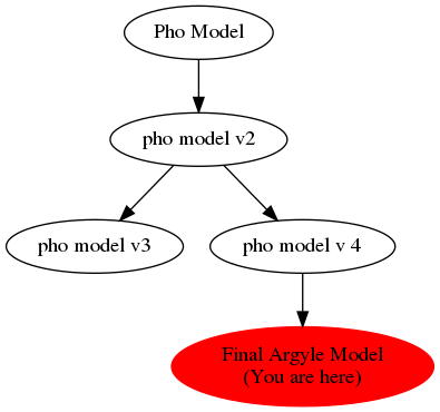 Graph of models related to 'Final Argyle Model'