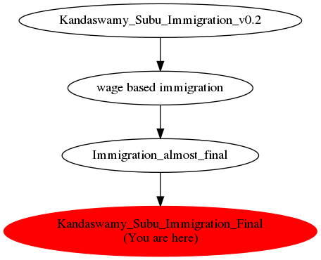 Graph of models related to 'Kandaswamy_Subu_Immigration_Final'