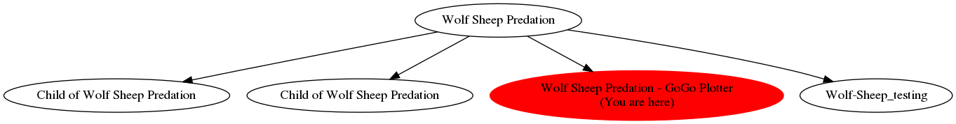 Graph of models related to 'Wolf Sheep Predation - GoGo Plotter'