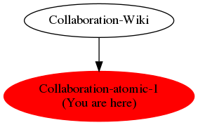 Graph of models related to 'Collaboration-atomic-1'