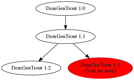 Graph of models related to 'DemGenTrout 1.3'