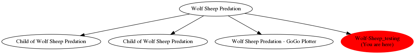 Graph of models related to 'Wolf-Sheep_testing'
