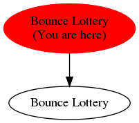 Graph of models related to 'Bounce Lottery'