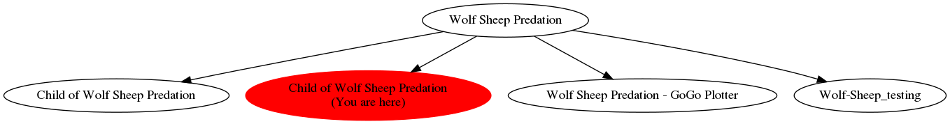 Graph of models related to 'Child of Wolf Sheep Predation'