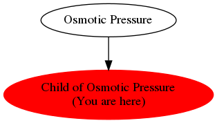 Graph of models related to 'Child of Osmotic Pressure'