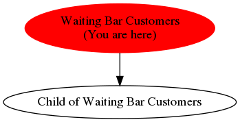 Graph of models related to 'Waiting Bar Customers'