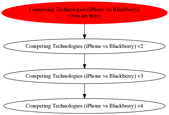 Graph of models related to 'Competing Technologies (iPhone vs Blackberry)'