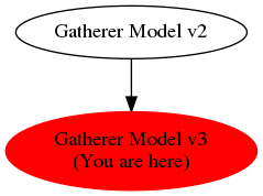 Graph of models related to 'Gatherer Model v3'