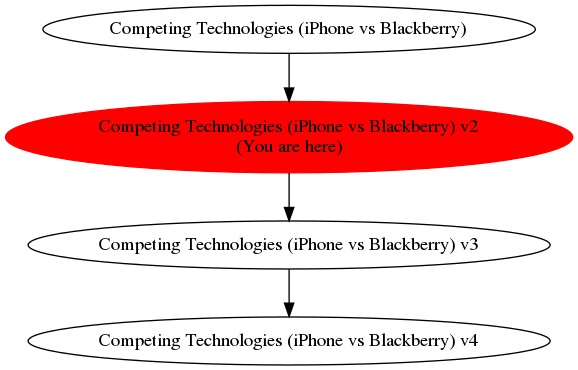 Graph of models related to 'Competing Technologies (iPhone vs Blackberry) v2'