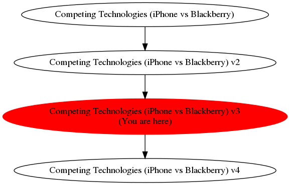 Graph of models related to 'Competing Technologies (iPhone vs Blackberry) v3'