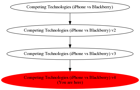 Graph of models related to 'Competing Technologies (iPhone vs Blackberry) v4'