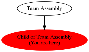 Graph of models related to 'Child of Team Assembly'
