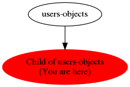 Graph of models related to 'Child of users-objects'