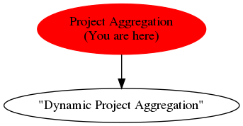 Graph of models related to 'Project Aggregation'