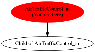 Graph of models related to 'AirTrafficControl_m'