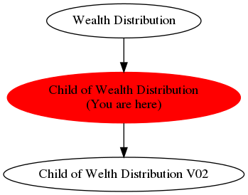 Graph of models related to 'Child of Wealth Distribution'