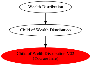 Graph of models related to 'Child of Welth Distribution V02'