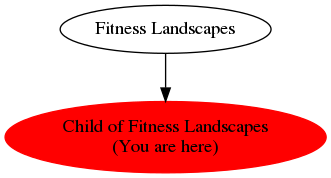 Graph of models related to 'Child of Fitness Landscapes'