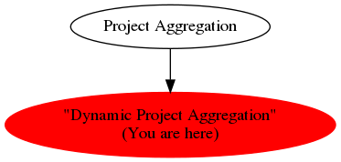 "Graph of models related to '""Dynamic Project Aggregation""'"