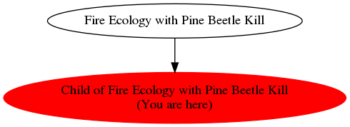 Graph of models related to 'Child of Fire Ecology with Pine Beetle Kill'
