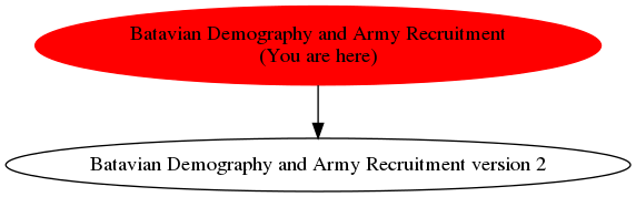 Graph of models related to 'Batavian Demography and Army Recruitment'