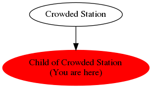 Graph of models related to 'Child of Crowded Station'