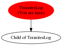 Graph of models related to 'TermitesLog'