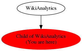Graph of models related to 'Child of WikiAnalytics'