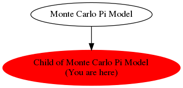 Graph of models related to 'Child of Monte Carlo Pi Model'