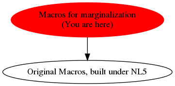 Graph of models related to 'Macros for marginalization'