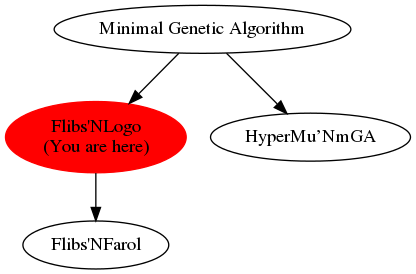 Graph of models related to 'Flibs'NLogo'