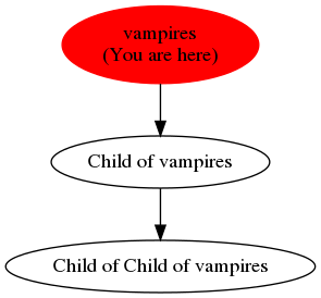 Graph of models related to 'vampires'