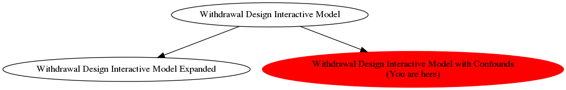 Graph of models related to 'Withdrawal Design Interactive Model with Confounds'