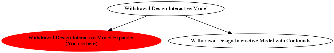Graph of models related to 'Withdrawal Design Interactive Model Expanded'