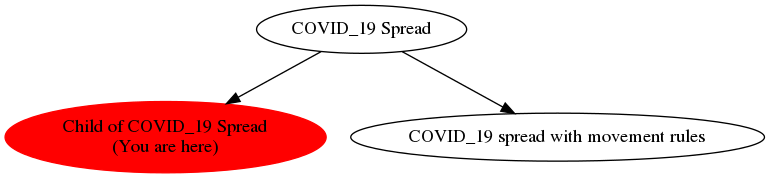 Graph of models related to 'Child of COVID_19 Spread'